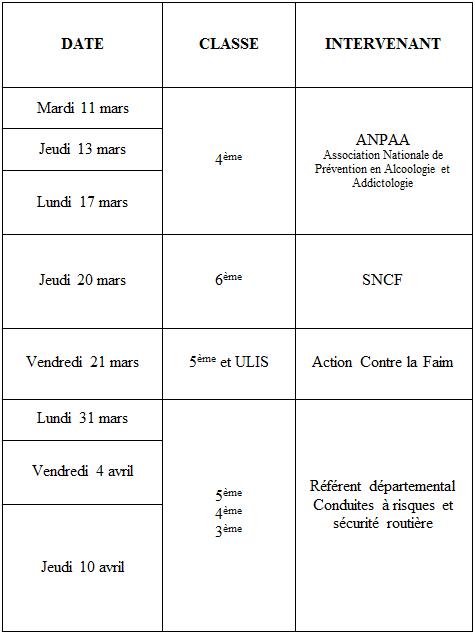 Interventions décidées par le CESC